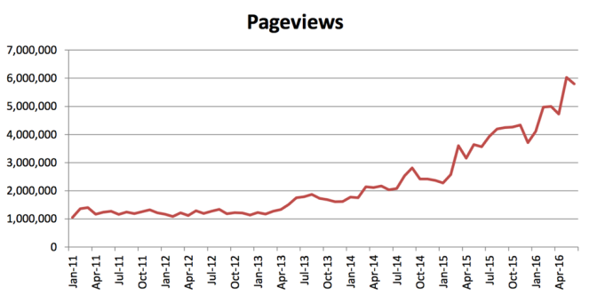 rnz-pageviews.png
